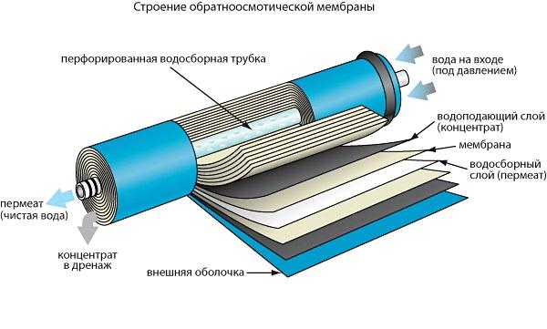 устройство мембраны
