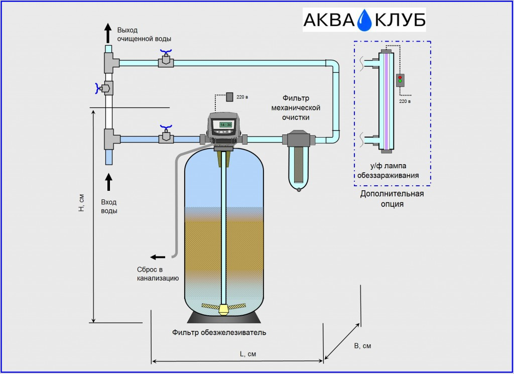 Как очистить воду от железа своими руками 35