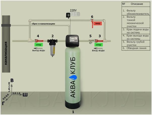 Фильтры для очистки воды в частном доме