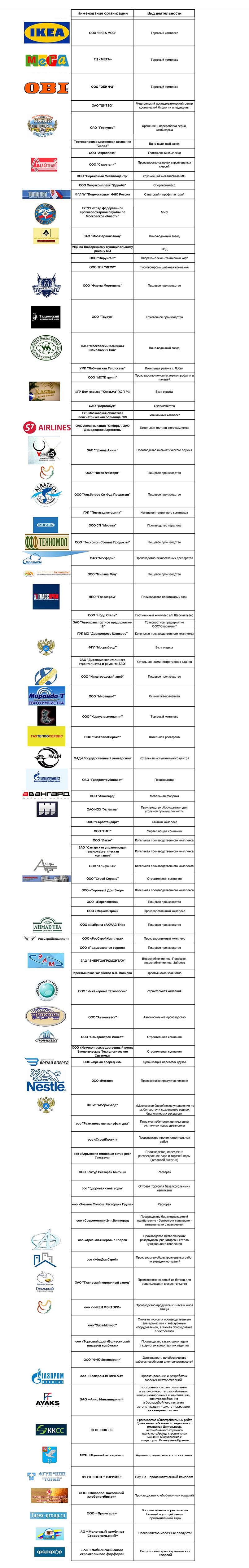 Таблица организаций 2016
