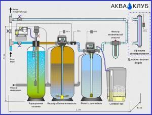Системы аэрации воды, компрессор для аэрации воды из скважины