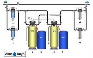 Умягчение для водогрейных котлов
