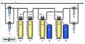 Обезжелезивание и умягчение для водогрейных котлов