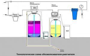Очистка воды от извести