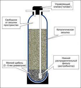 Замена фильтрующего материала в фильтрах для очистки воды, замена угля в фильтрах для воды